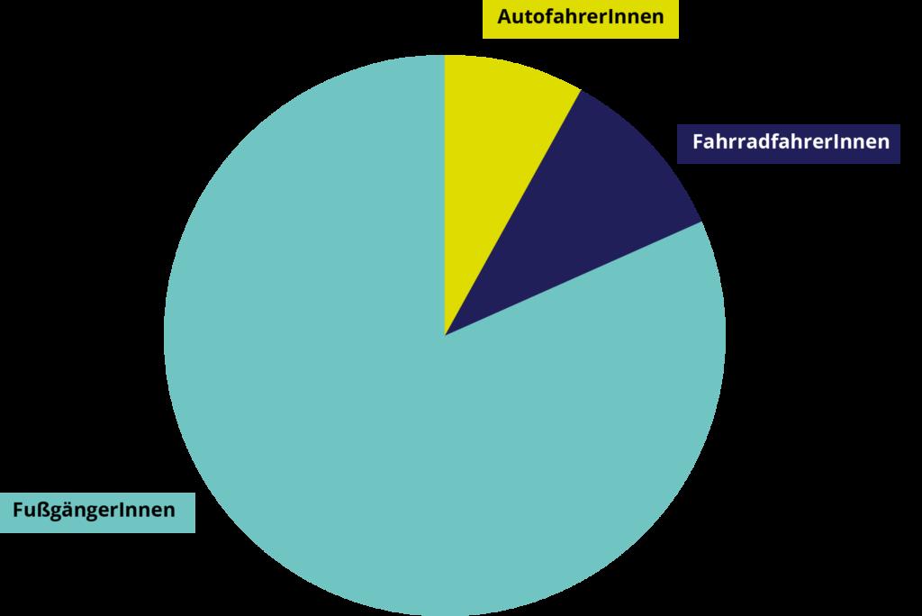diagramm_verkehrsverteilung, nicht repräsentative Umfrage in Köln-Deutz